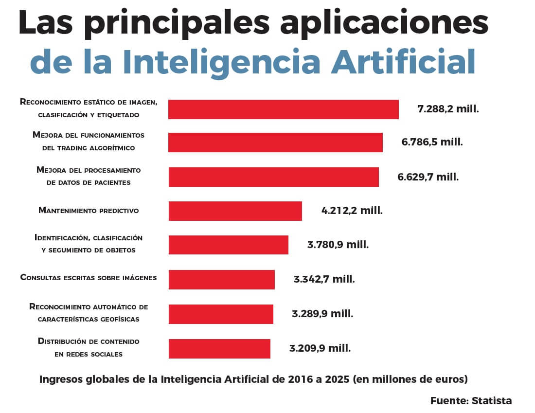 inteligencia artificial en el mundo